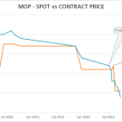 MOP fob price movements